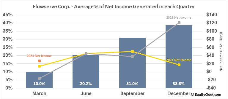 Flowserve Corp. (NYSE:FLS) Net Income Seasonality
