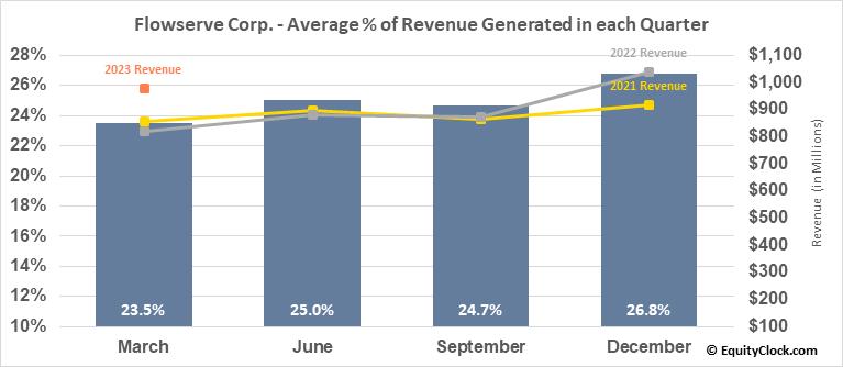Flowserve Corp. (NYSE:FLS) Revenue Seasonality