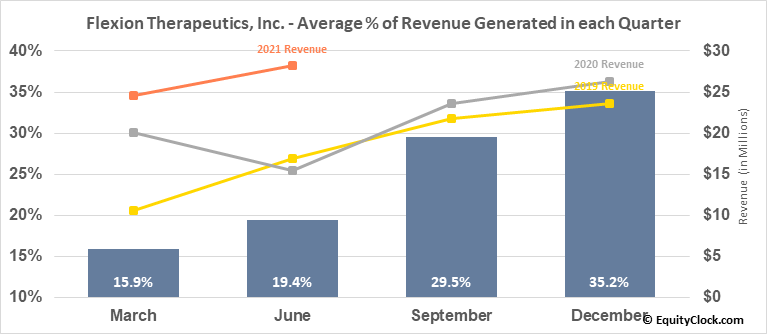 Flexion Therapeutics, Inc. (NASD:FLXN) Revenue Seasonality