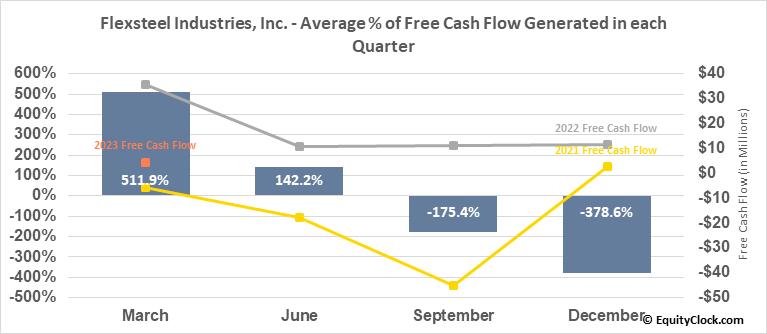 Flexsteel Industries, Inc. (NASD:FLXS) Free Cash Flow Seasonality