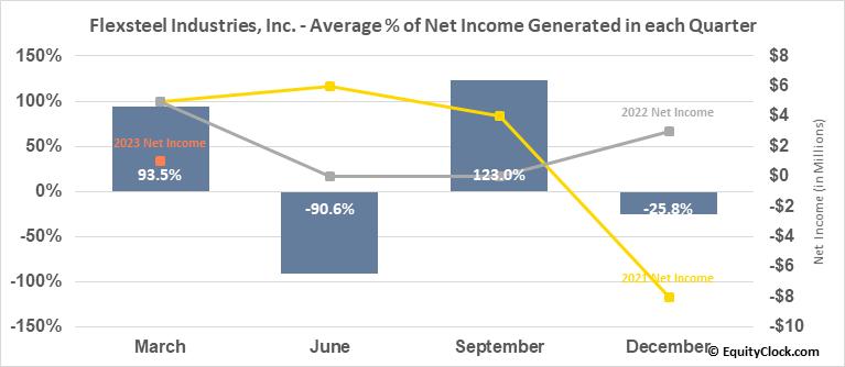 Flexsteel Industries, Inc. (NASD:FLXS) Net Income Seasonality