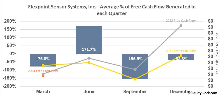 Flexpoint Sensor Systems, Inc. (OTCMKT:FLXT) Free Cash Flow Seasonality