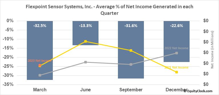 Flexpoint Sensor Systems, Inc. (OTCMKT:FLXT) Net Income Seasonality