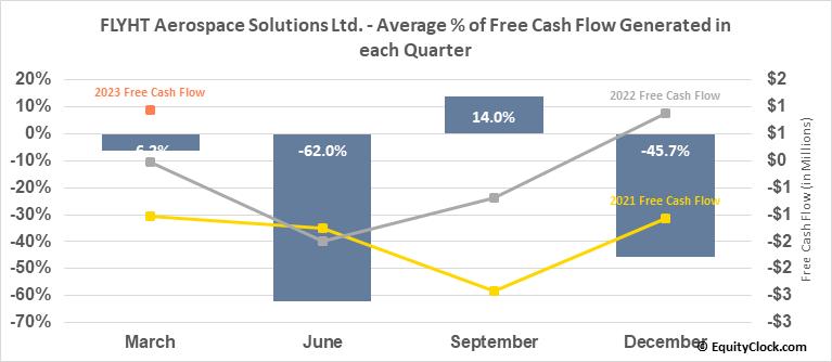 FLYHT Aerospace Solutions Ltd. (TSXV:FLY.V) Free Cash Flow Seasonality