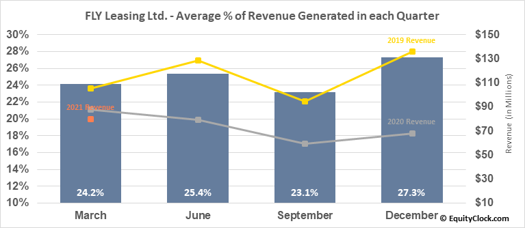 FLY Leasing Ltd. (NYSE:FLY) Revenue Seasonality