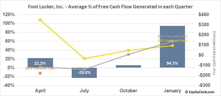 Foot Locker, Inc. (NYSE:FL) Free Cash Flow Seasonality