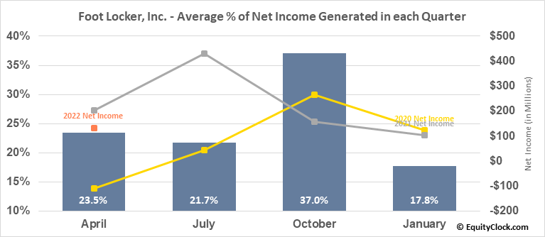 Foot Locker, Inc. (NYSE:FL) Net Income Seasonality