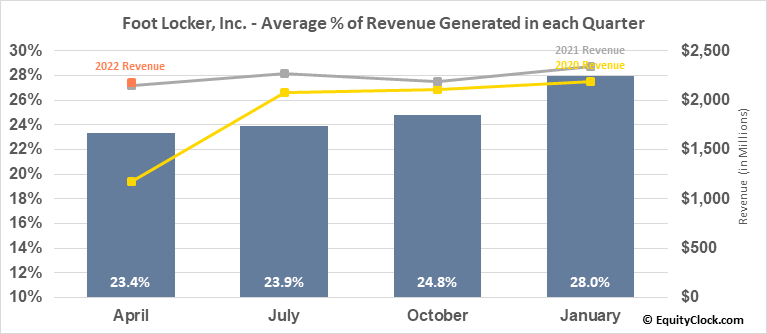 Foot Locker, Inc. (NYSE:FL) Revenue Seasonality
