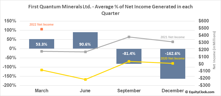 First Quantum Minerals Ltd. (TSE:FM.TO) Net Income Seasonality