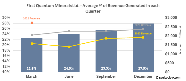 First Quantum Minerals Ltd. (TSE:FM.TO) Revenue Seasonality