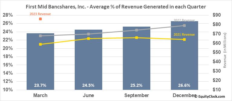 First Mid Bancshares, Inc. (NASD:FMBH) Revenue Seasonality
