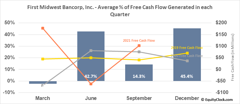 First Midwest Bancorp, Inc. (NASD:FMBI) Free Cash Flow Seasonality