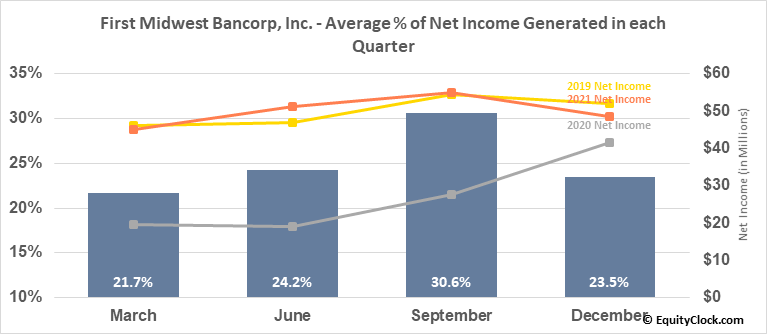 First Midwest Bancorp, Inc. (NASD:FMBI) Net Income Seasonality