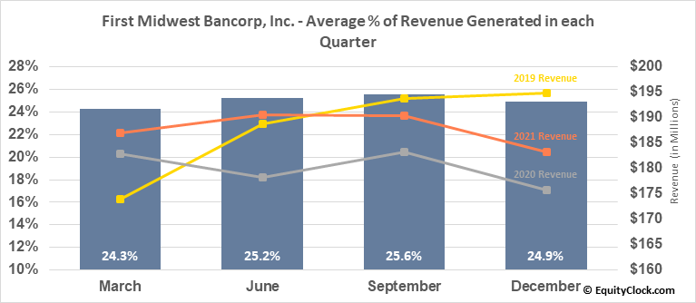 First Midwest Bancorp, Inc. (NASD:FMBI) Revenue Seasonality