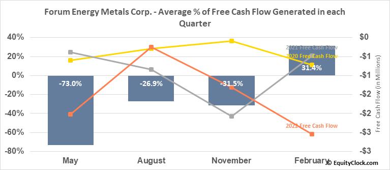 Forum Energy Metals Corp. (TSXV:FMC.V) Free Cash Flow Seasonality