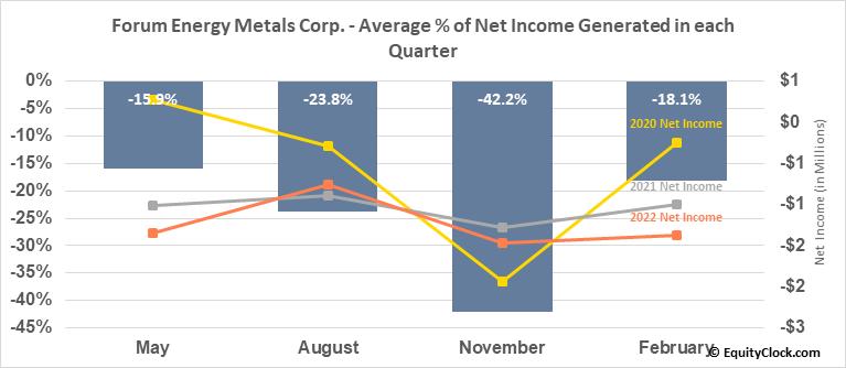 Forum Energy Metals Corp. (TSXV:FMC.V) Net Income Seasonality