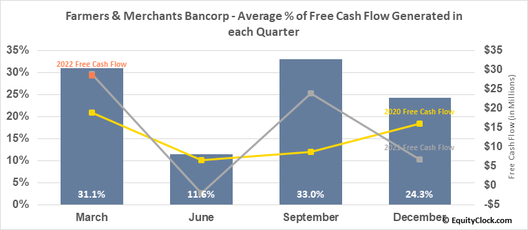 Farmers & Merchants Bancorp (OTCMKT:FMCB) Free Cash Flow Seasonality