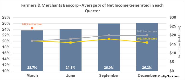 Farmers & Merchants Bancorp (OTCMKT:FMCB) Net Income Seasonality