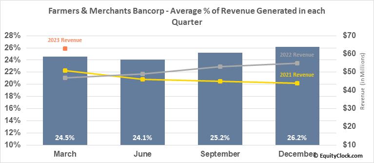 Farmers & Merchants Bancorp (OTCMKT:FMCB) Revenue Seasonality