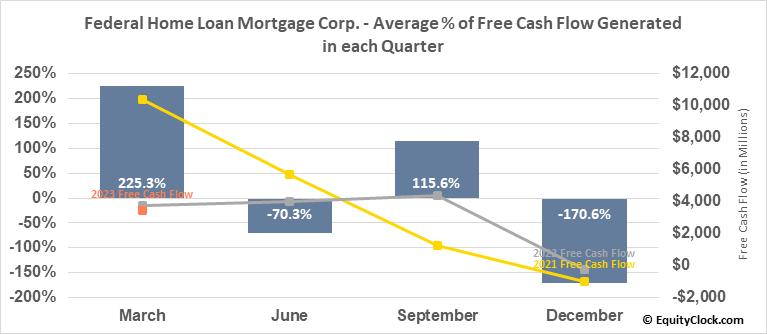 Federal Home Loan Mortgage Corp. (OTCMKT:FMCC) Free Cash Flow Seasonality