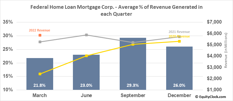 Federal Home Loan Mortgage Corp. (OTCMKT:FMCC) Revenue Seasonality