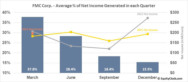 FMC Corp. (NYSE:FMC) Net Income Seasonality