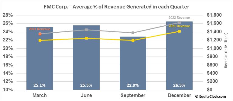 FMC Corp. (NYSE:FMC) Revenue Seasonality