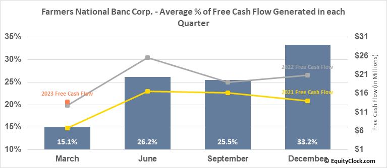 Farmers National Banc Corp. (NASD:FMNB) Free Cash Flow Seasonality