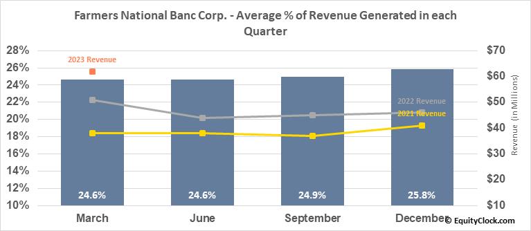 Farmers National Banc Corp. (NASD:FMNB) Revenue Seasonality