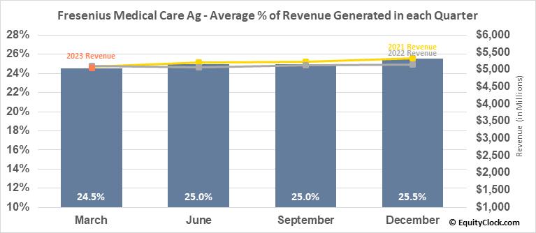 Fresenius Medical Care Ag (NYSE:FMS) Revenue Seasonality