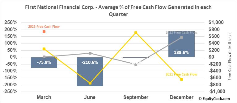 First National Financial Corp. (TSE:FN.TO) Free Cash Flow Seasonality