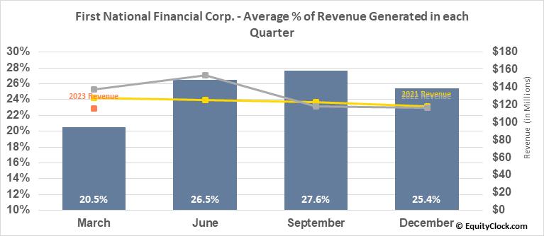 First National Financial Corp. (TSE:FN.TO) Revenue Seasonality