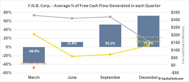F.N.B. Corp. (NYSE:FNB) Free Cash Flow Seasonality