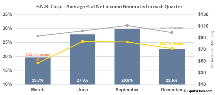 F.N.B. Corp. (NYSE:FNB) Net Income Seasonality