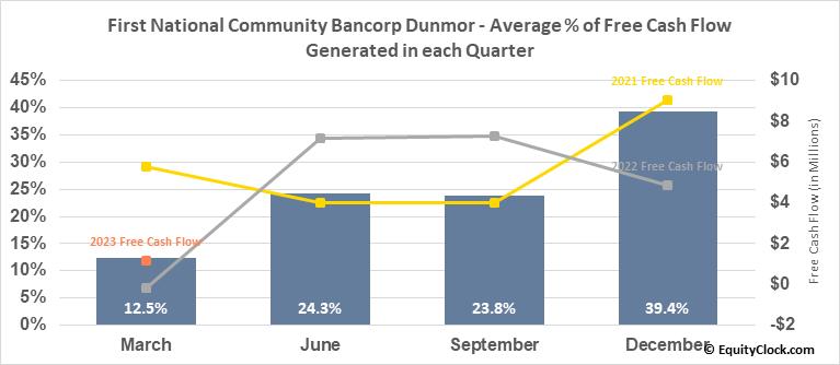 First National Community Bancorp Dunmor (NASD:FNCB) Free Cash Flow Seasonality