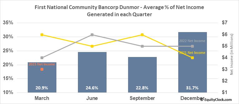 First National Community Bancorp Dunmor (NASD:FNCB) Net Income Seasonality