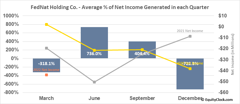 FedNat Holding Co. (NASD:FNHC) Net Income Seasonality