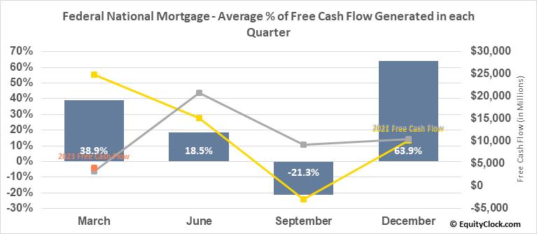 Federal National Mortgage (OTCMKT:FNMA) Free Cash Flow Seasonality