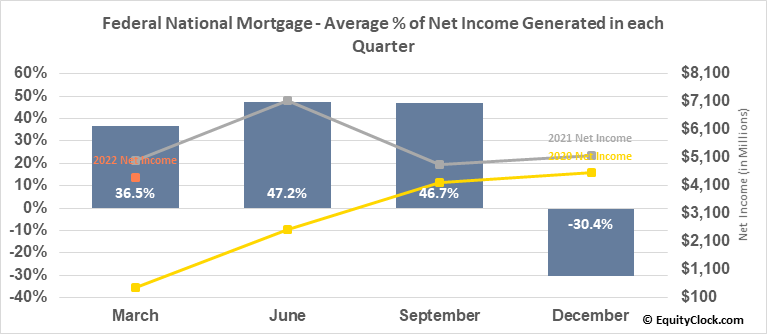 Federal National Mortgage (OTCMKT:FNMA) Net Income Seasonality