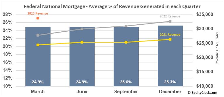 Federal National Mortgage (OTCMKT:FNMA) Revenue Seasonality