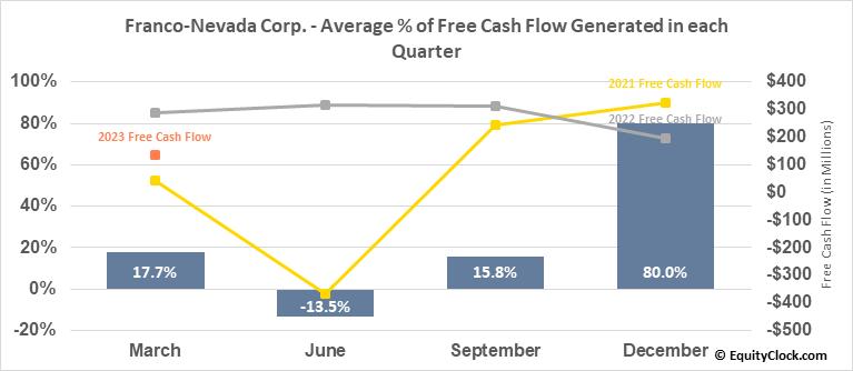 Franco-Nevada Corp. (TSE:FNV.TO) Free Cash Flow Seasonality