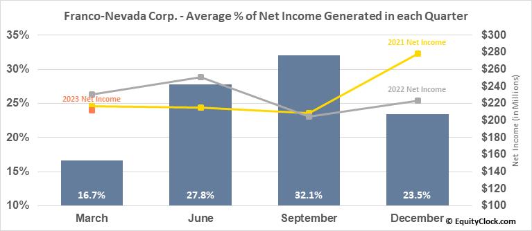 Franco-Nevada Corp. (TSE:FNV.TO) Net Income Seasonality