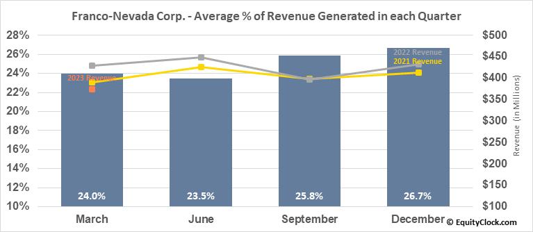 Franco-Nevada Corp. (TSE:FNV.TO) Revenue Seasonality