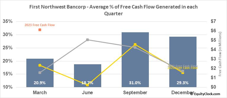 First Northwest Bancorp (NASD:FNWB) Free Cash Flow Seasonality