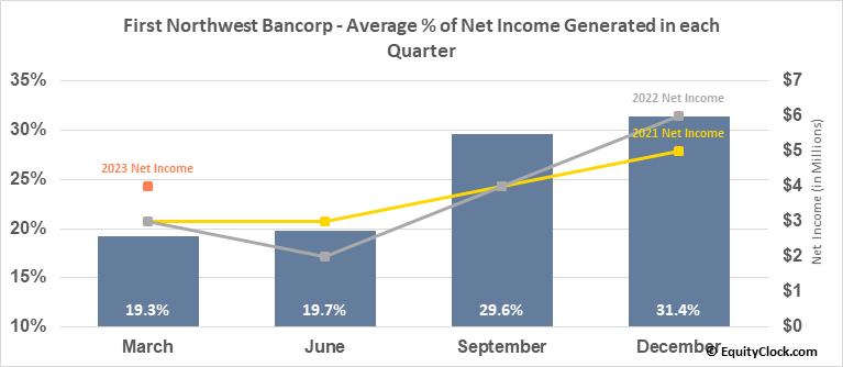 First Northwest Bancorp (NASD:FNWB) Net Income Seasonality
