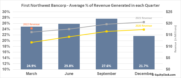 First Northwest Bancorp (NASD:FNWB) Revenue Seasonality