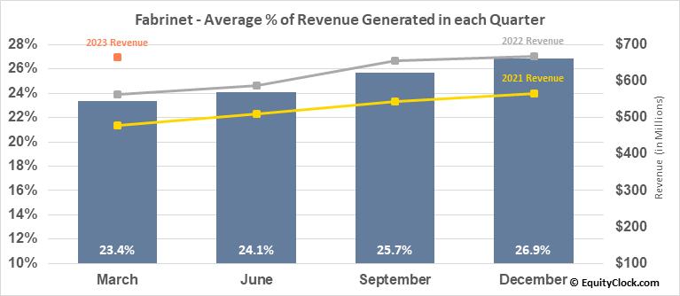 Fabrinet (NYSE:FN) Revenue Seasonality