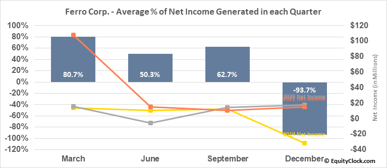 Ferro Corp. (NYSE:FOE) Net Income Seasonality