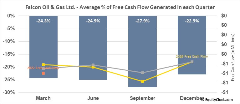 Falcon Oil & Gas Ltd. (OTCMKT:FOLGF) Free Cash Flow Seasonality