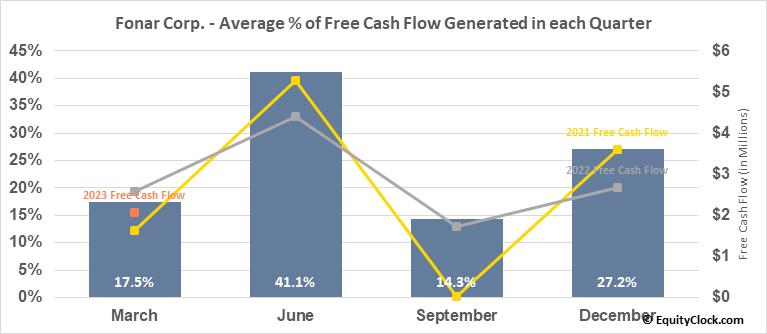 Fonar Corp. (NASD:FONR) Free Cash Flow Seasonality
